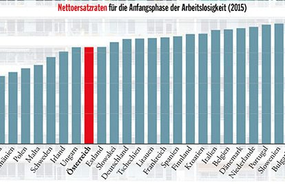 Quelle: http://www.oecd.org/els/benefits-and-wages-statistics.htm
