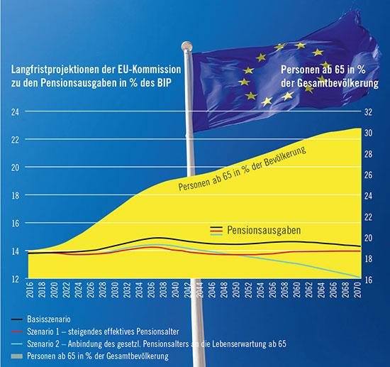 Quelle: EU-Kommission, Länderbericht für Österreich 2018; Eurostat; eigene Darstellung Foto (C) rmbruxelle / Fotolia.com