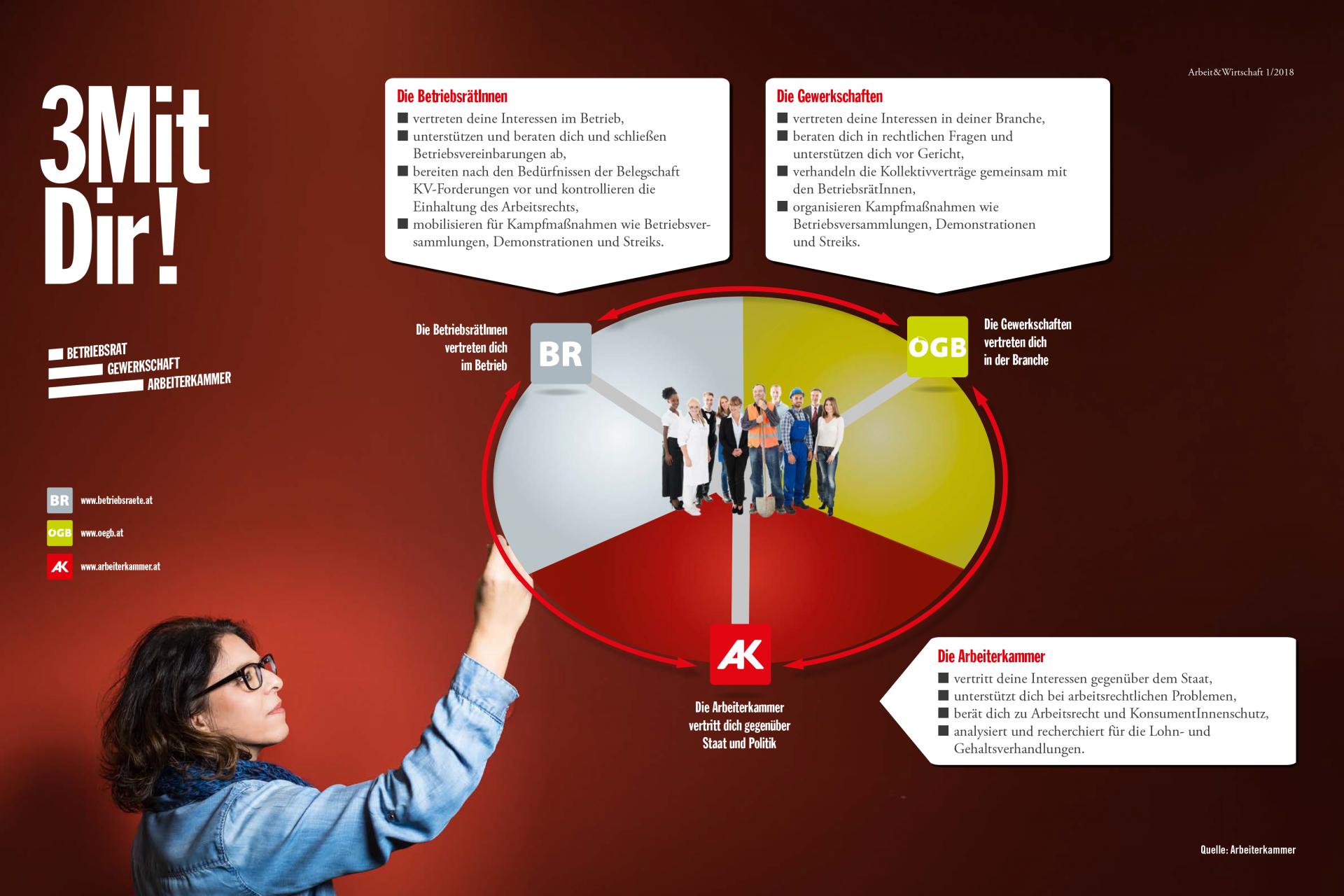 Infografik: 3 Mit Dir - Die Gewerkschaften vertreten dich in der Branche und sorgen mit den KV-Verhandlungen für bessere Gehälter und Arbeitsbedingungen, Betriebsräte vertreten dich im Betrieb und die Arbeiterkammer vertritt dich gegenüber Staat und Politik und setzt sich für deine Rechte ein