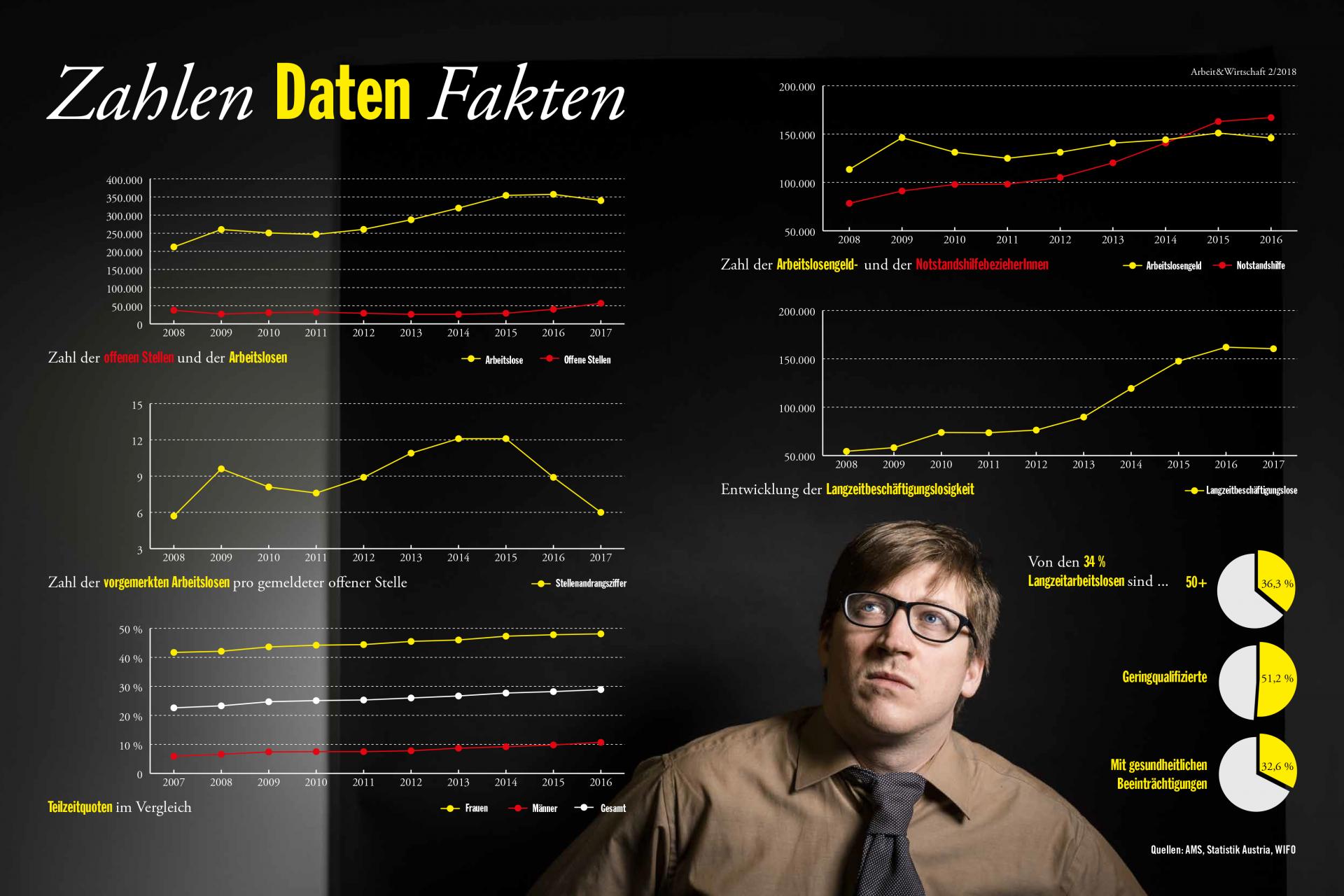 Infografik: Arbeitsmarkt in Österreich - Zahlen, Daten, Fakten: Von wegen zu faul zum Arbeiten - es gibt deutlich weniger offene Stellen in Österreich als Arbeitslose