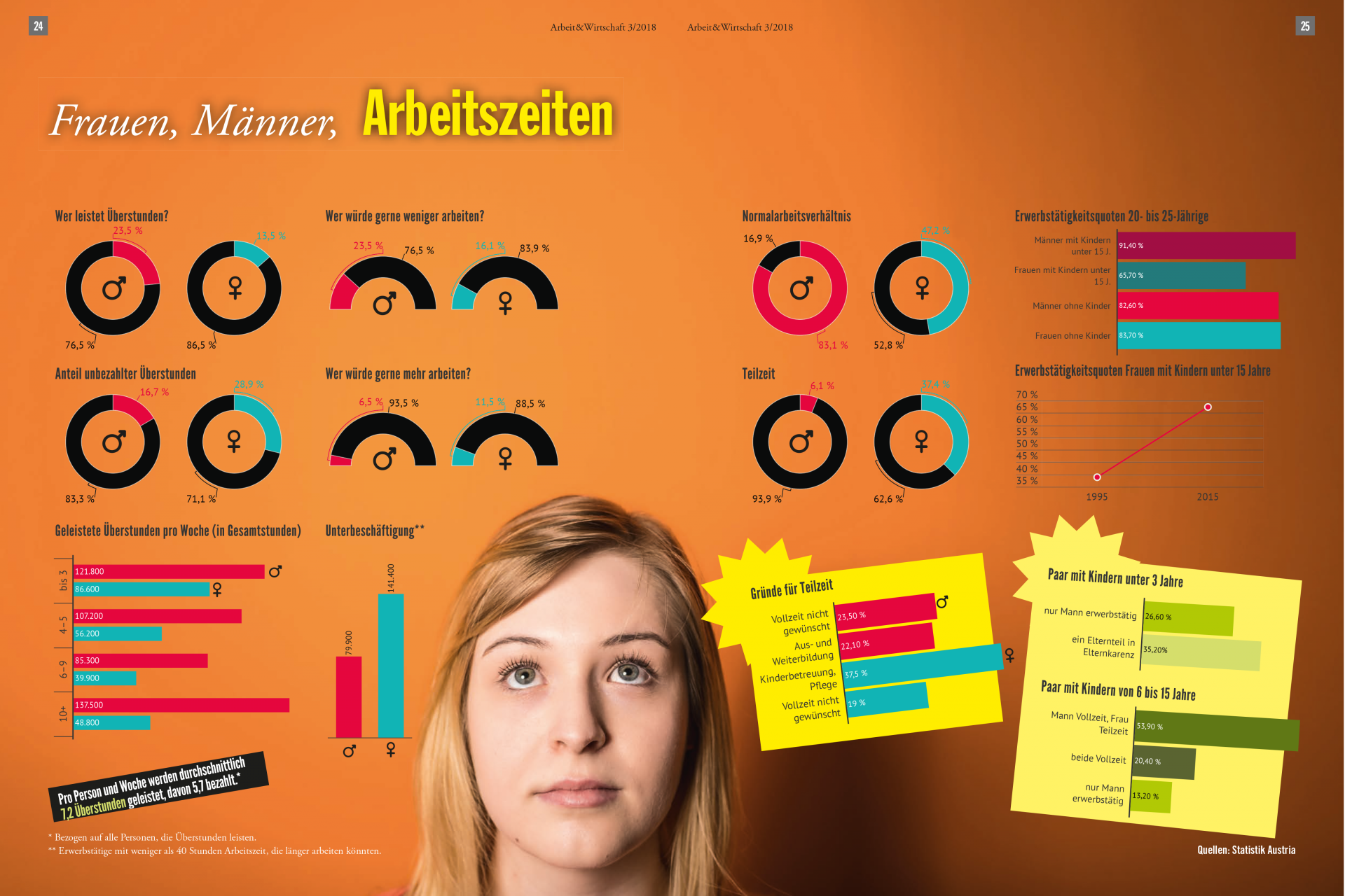 Infografik Frauen, Männer, Arbeitszeiten: Frauen leisten deutlich mehr unbezahlte Überstunden