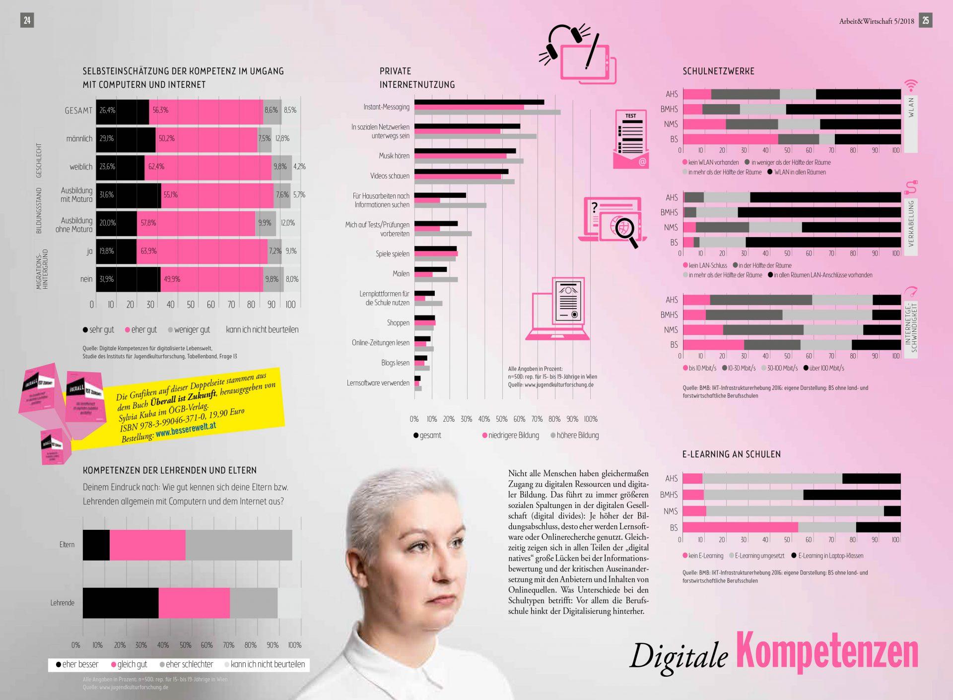 Infografik: Digitale Kompetenzen: Nicht alle Menschen haben gleichermaßen Zugang zu digitalen Ressourcen und digitaler Bildung. Das führt zu immer größeren sozialen Spaltungen in der digitalen Gesellschaft (digital divides): Je höher der Bildungsabschluss, desto eher werden Lernsoftware oder Onlinerecherche genutzt.