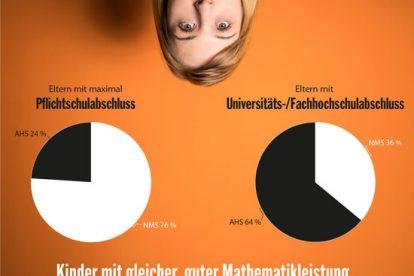 Quelle: Bildungsbericht 2012 ÖGB-Verlag/Michael Mazohl