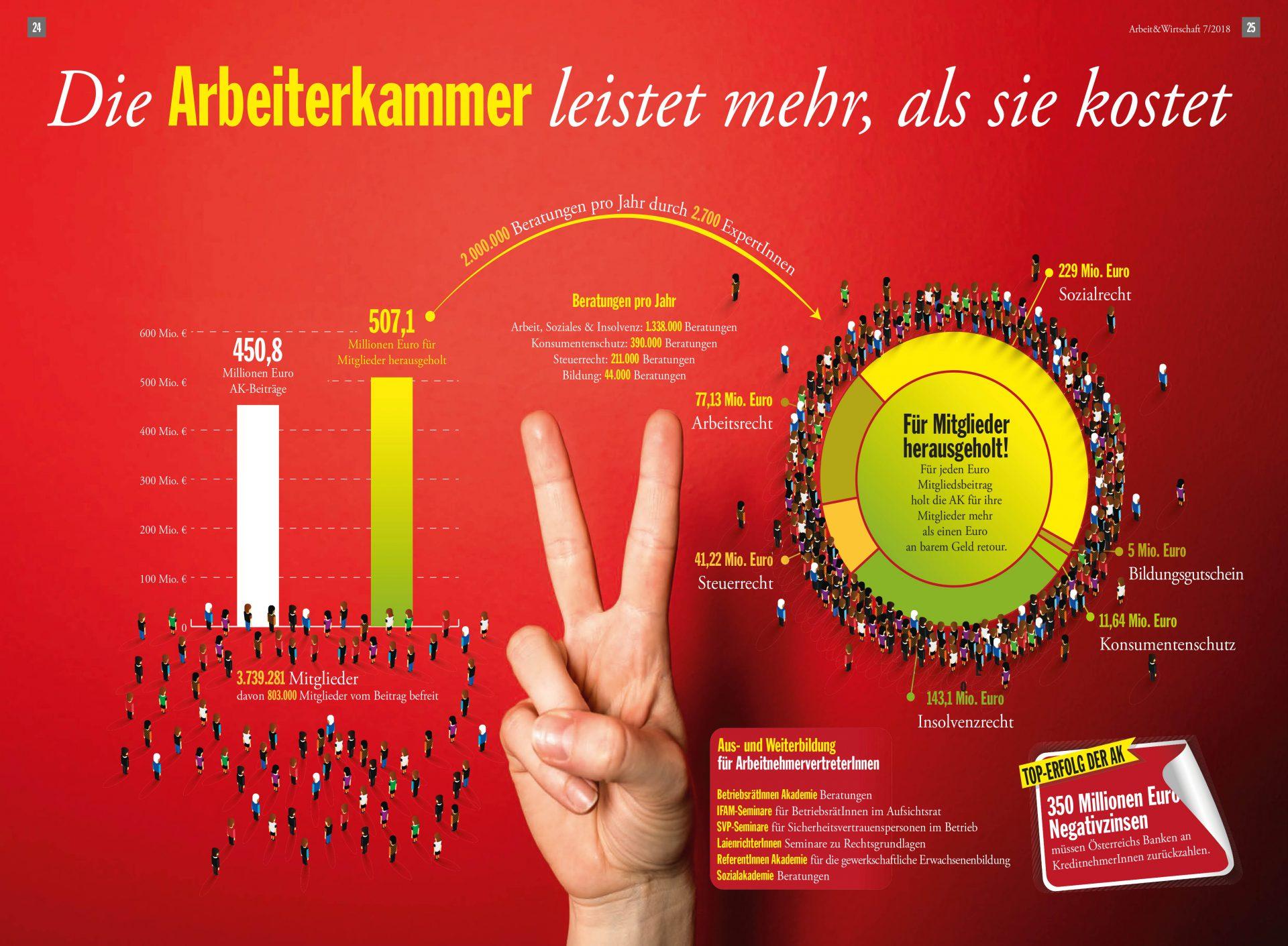 Infografik: Die Arbeiterkammer leistet mehr, als sie kostet. - Für jeden Euro Mitgliedsbeitrag holt die AK für ihre Mitglieder mehr als einen Euro an barem Geld heraus - durch Beratung und Unterstützung in Arbeitsrecht, Steuerrecht, Insolvenzrecht, Konsumentenschutz, Bildungsgutscheine und Sozialrecht.