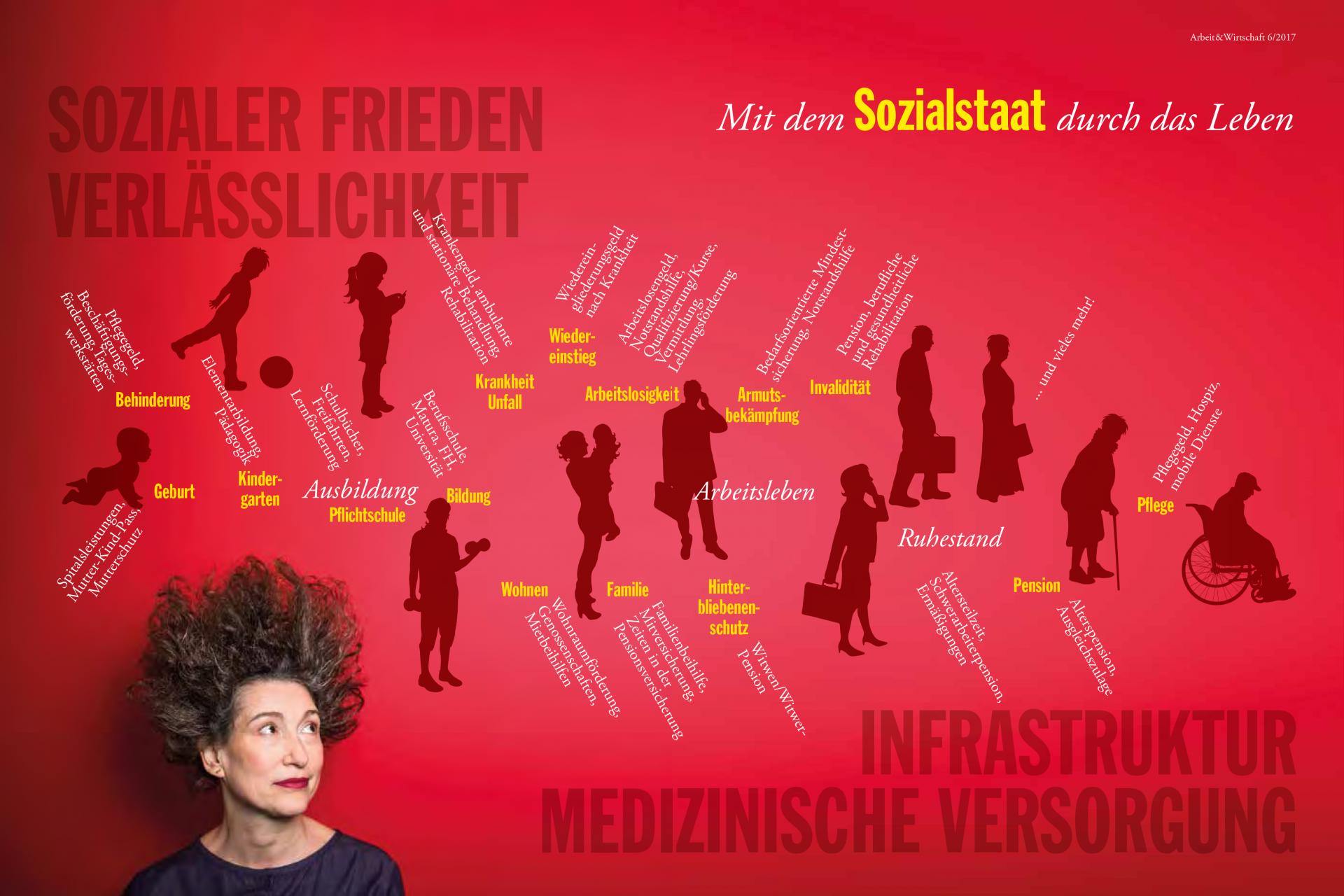 Infografik Mit dem Sozialstaat durchs Leben: Der Sozialstaat sorgt für sozialen Frieden, Verlässlichkeit, Infrastruktur und medizinische Versorgung