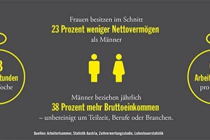 Foto (C) Arbeiterkammer, Statistik Austria, Zeitverwertungsstudie, Lohnsteuerstatistik