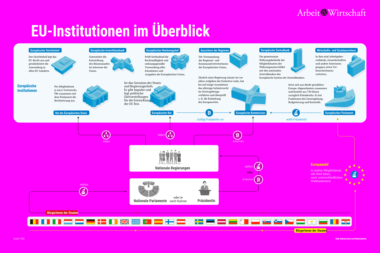 EU-Institutionen