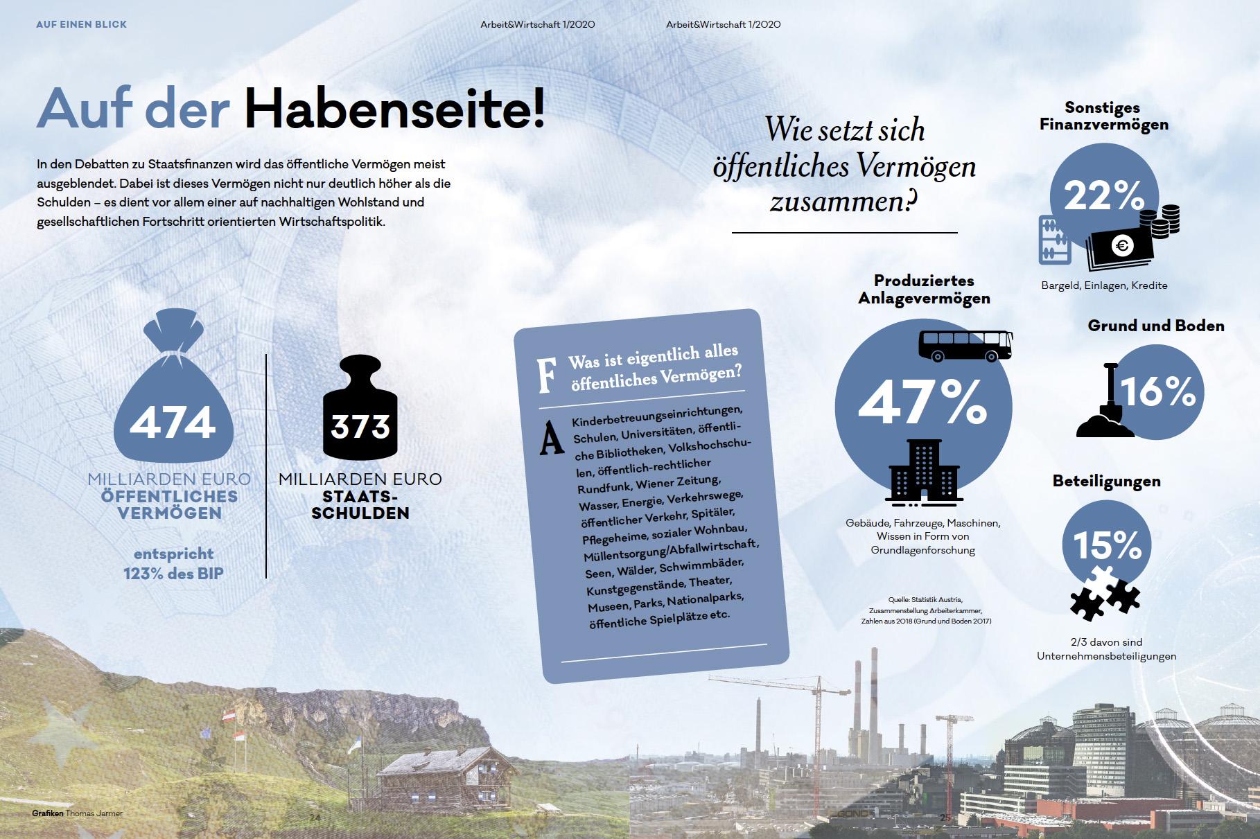 Infografik: öffentliches Vermögen